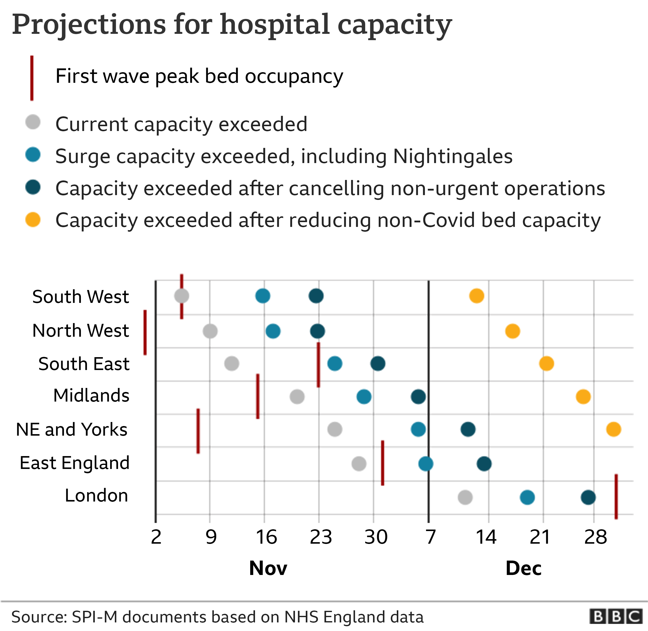 Graphic showing projections for hospital capacity
