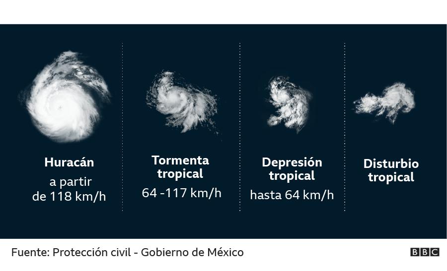 Pasos de depresión a ciclón tropical