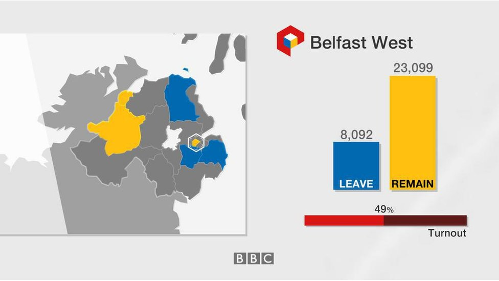 Belfast West: Leave 8,092; Remain 23,099; turnout 49%