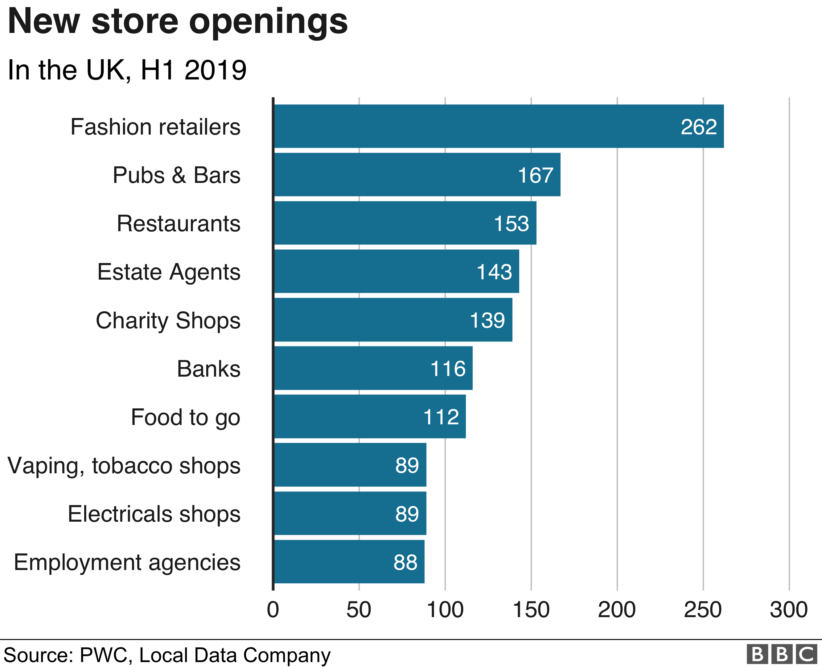 Chart showing fastest growing categories of shops opening on UK High Streets H1 2019.