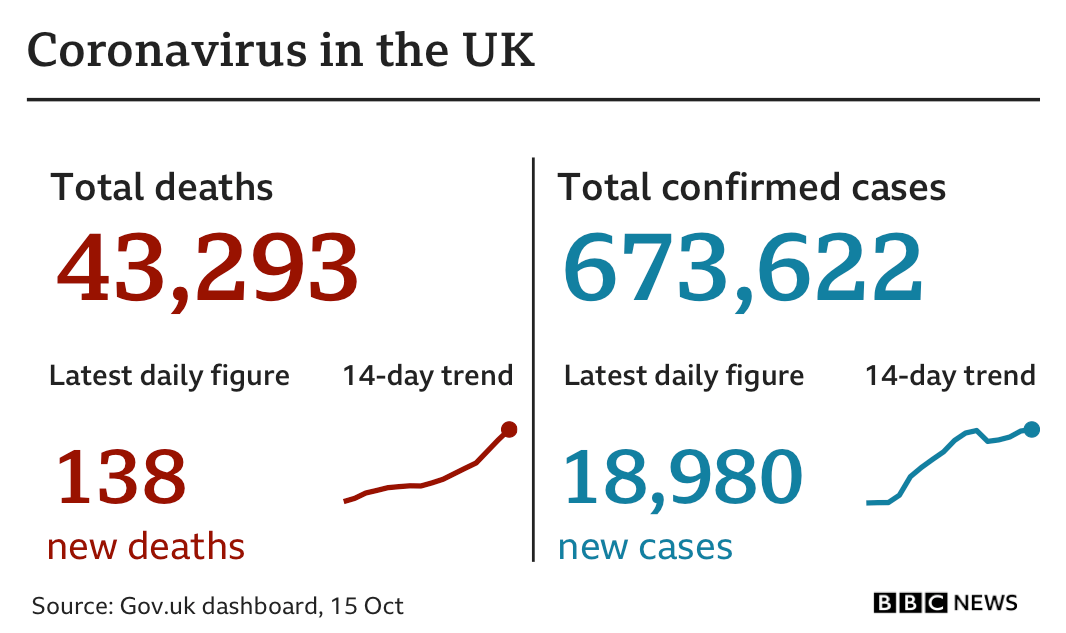 Chart showing latest UK coronavirus statistics