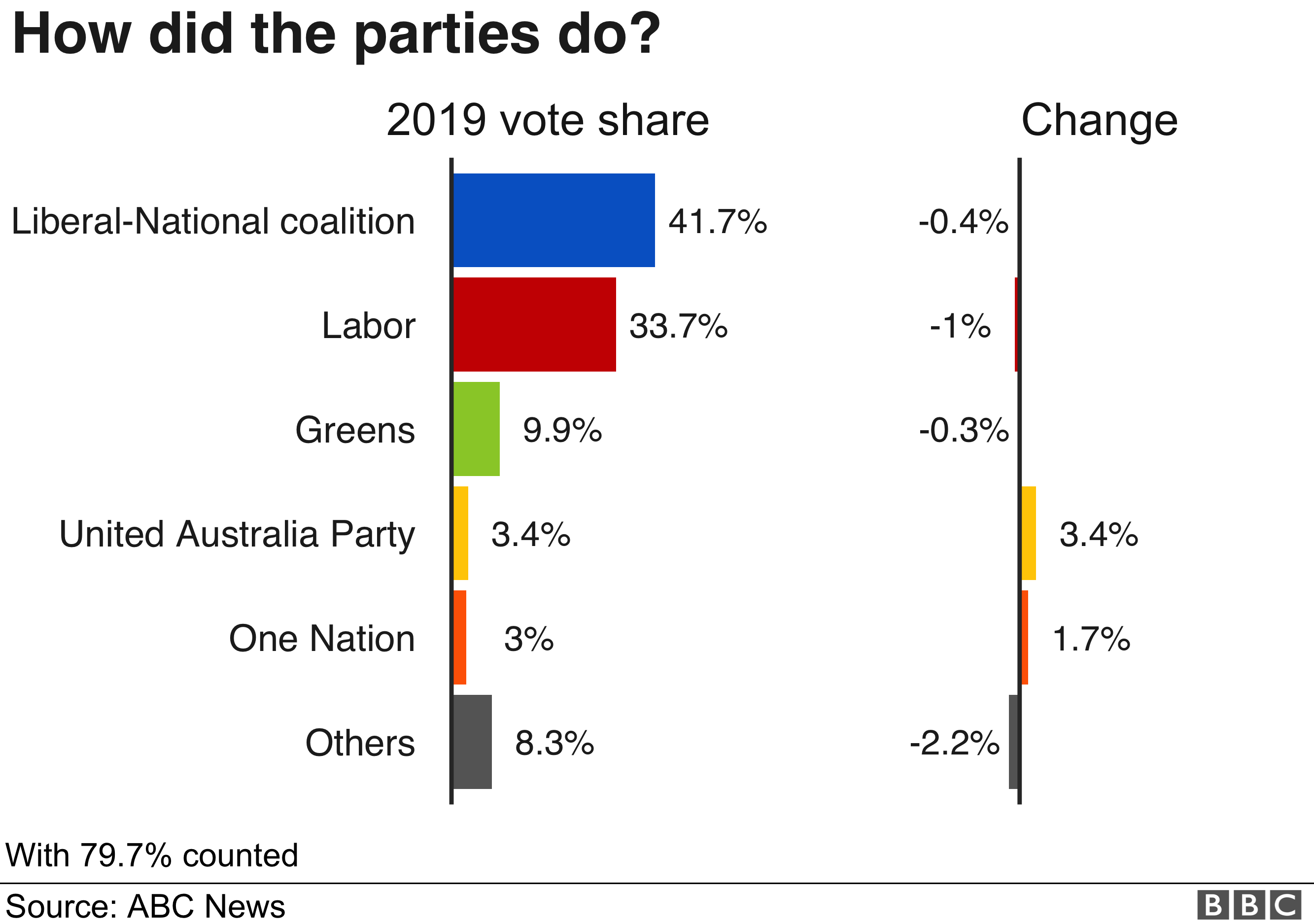 Graphic: Australian election results, vote percentages by party