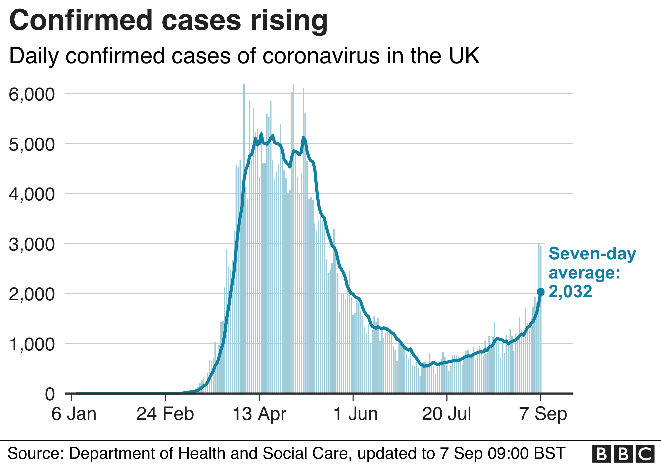 Chart showing confirmed daily cases since the outbreak began