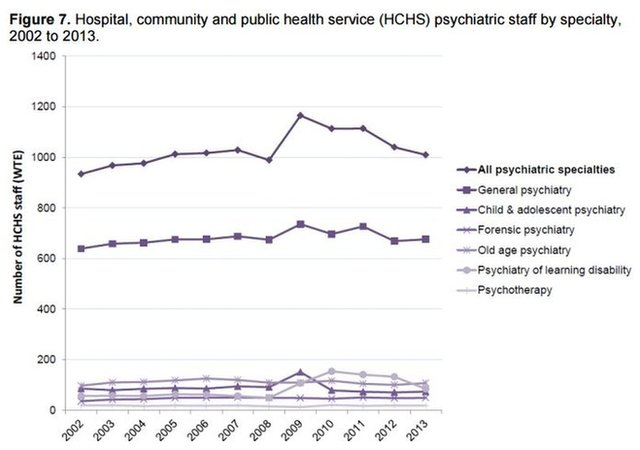 Psychiatric staff by speciality - graph from Scottish Parliament briefings - Research and Fact Sheets