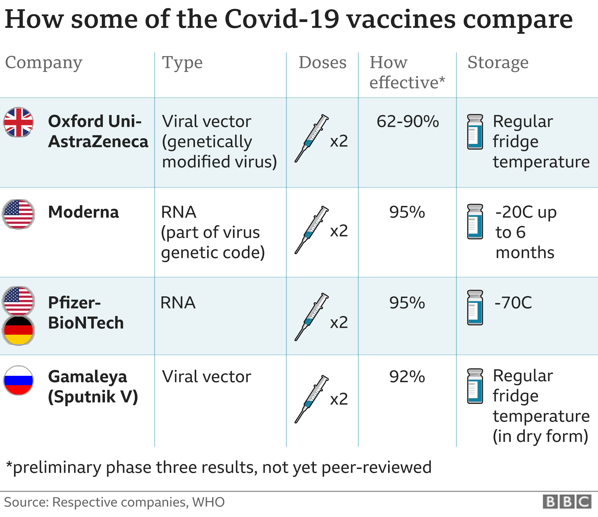Covid 19 Oxford University Vaccine Is Highly Effective Bbc News