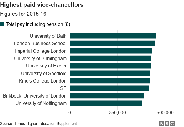 Chart showing pay of university vice-chancellors