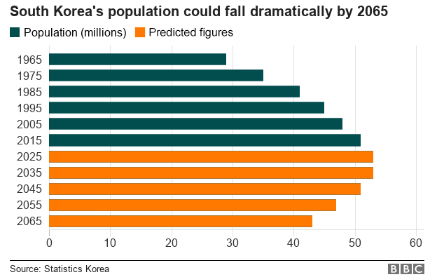 Chart showing possible decline in South Korea's population after 2035