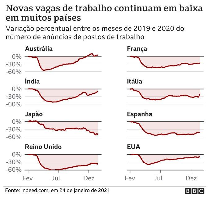 Gráficos mostram queda nos anúncios de vagas de emprego em vários países