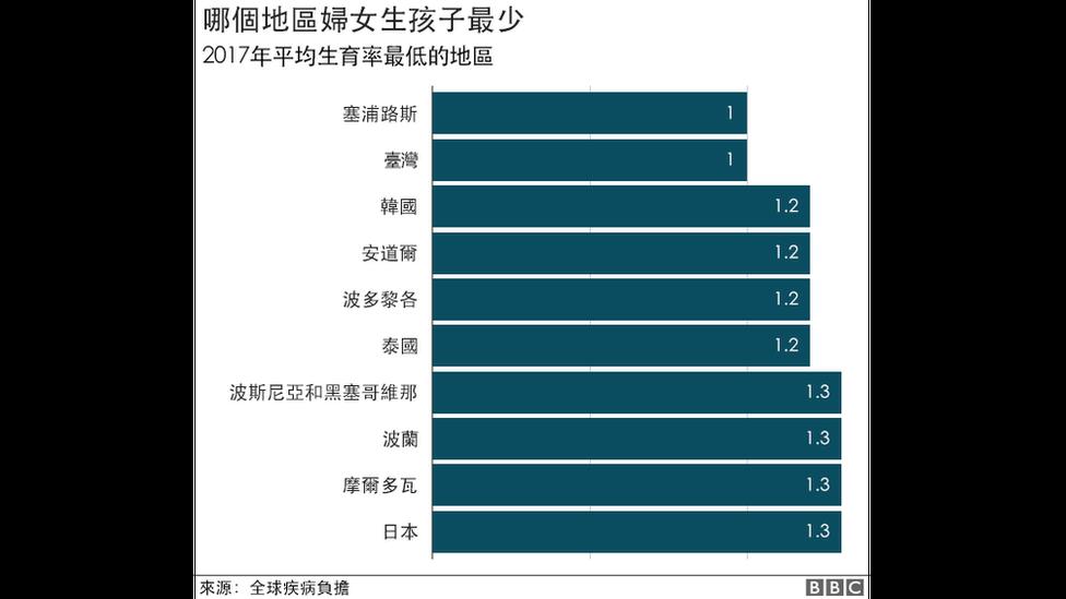 全球生育率最低前十個地區排名錶