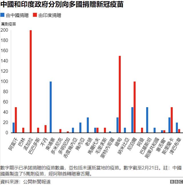 """中國和印度的""""疫苗外交"""""""