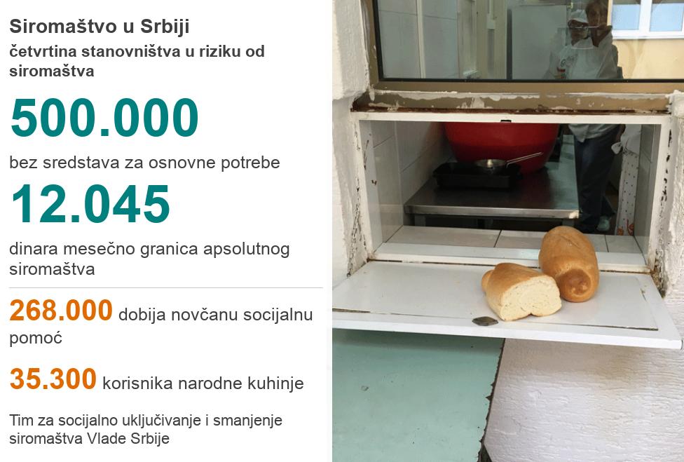 statistika siromaštva