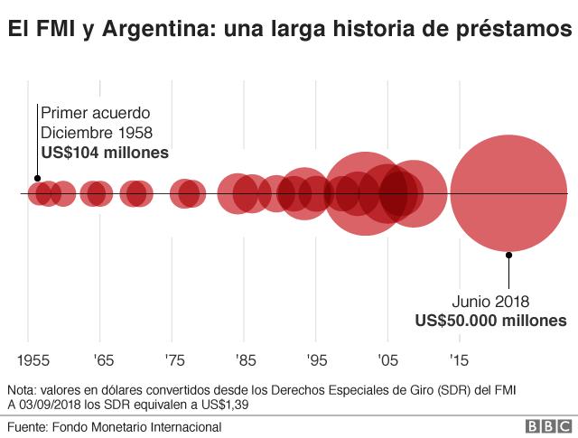 Histórico de préstamos del FMI