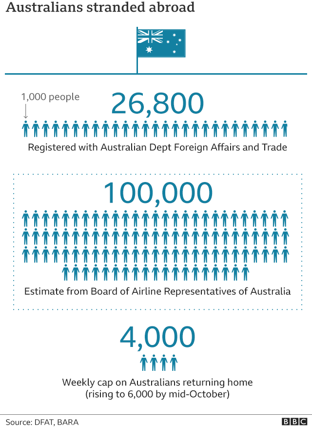Graphic showing numbers of Australians stranded abroad