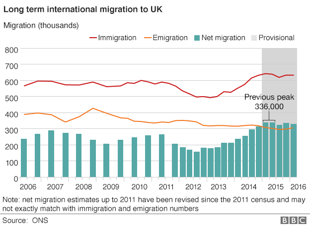 Chart showing long-term migration to the UK since 2005