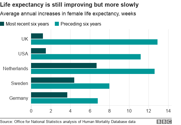 Life expectancy statistics