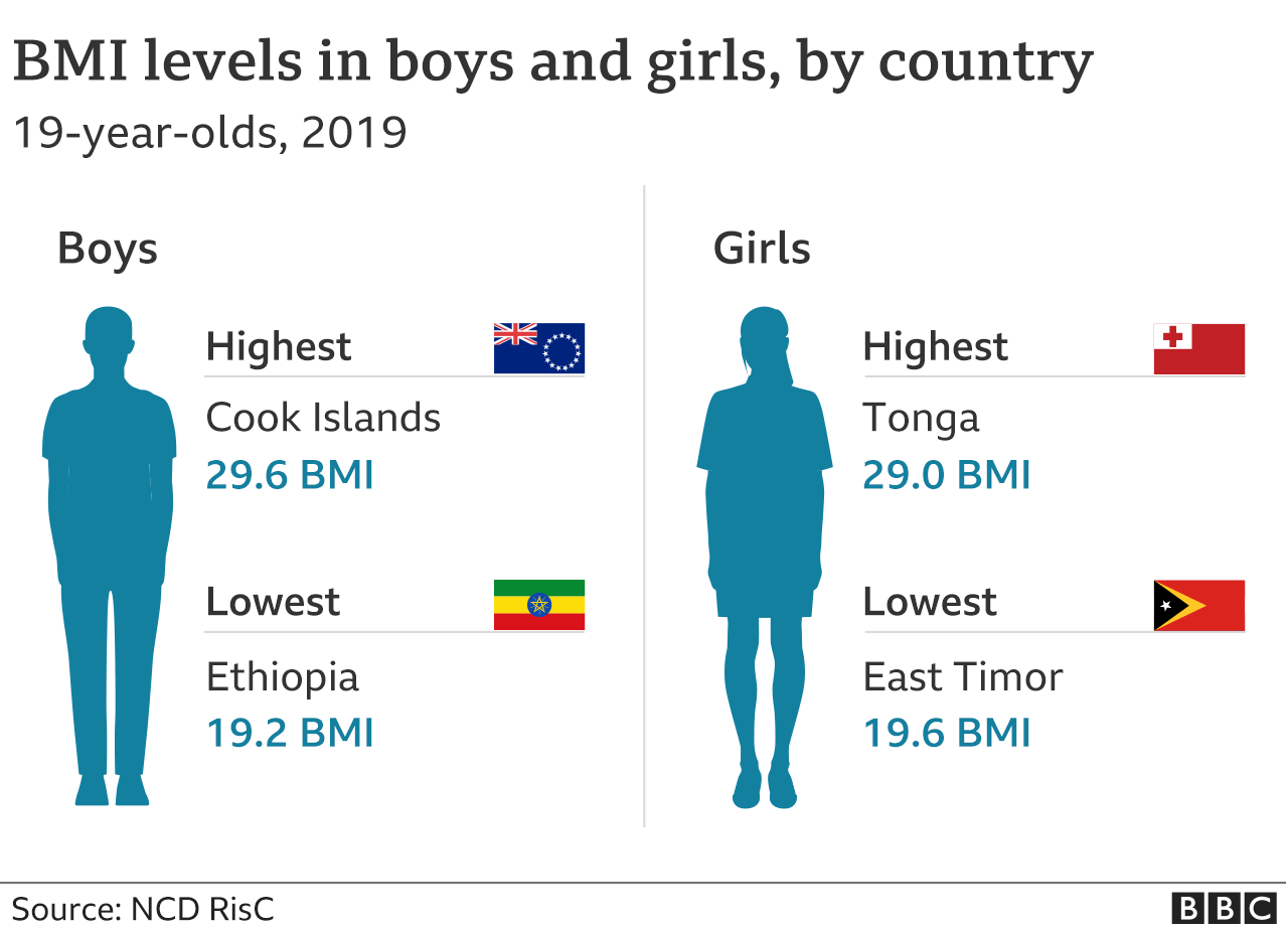 BMI levels in boys and girls, by country