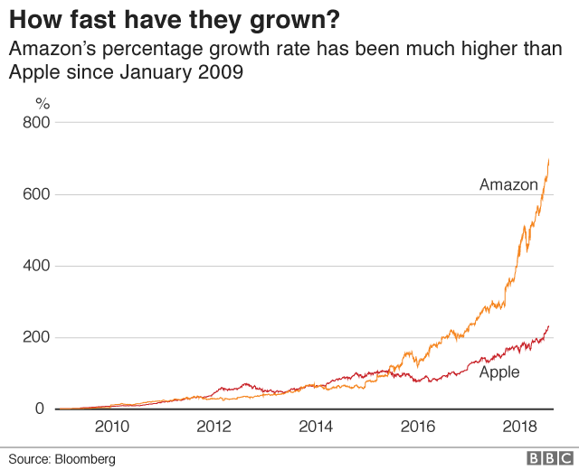 How fast have they grown? graph