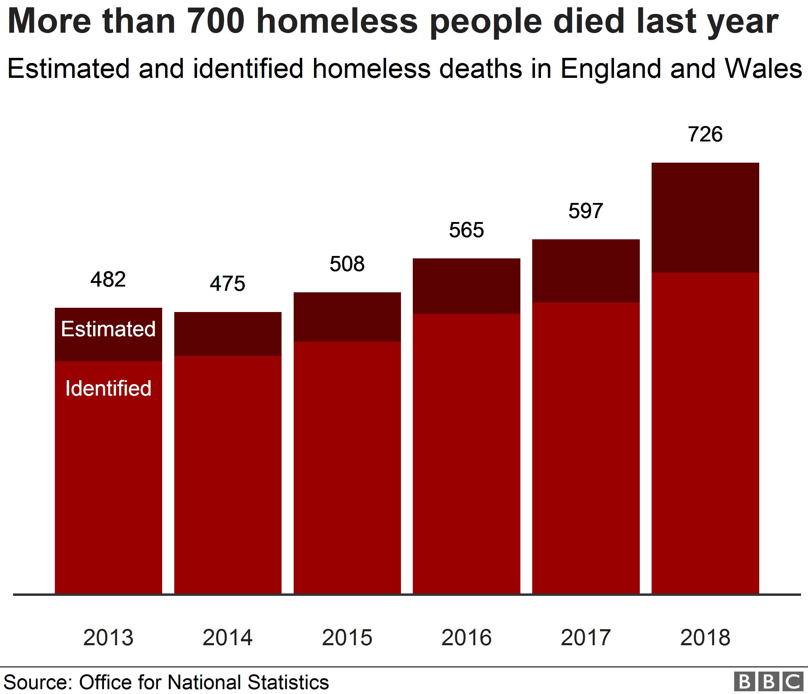 homeless deaths
