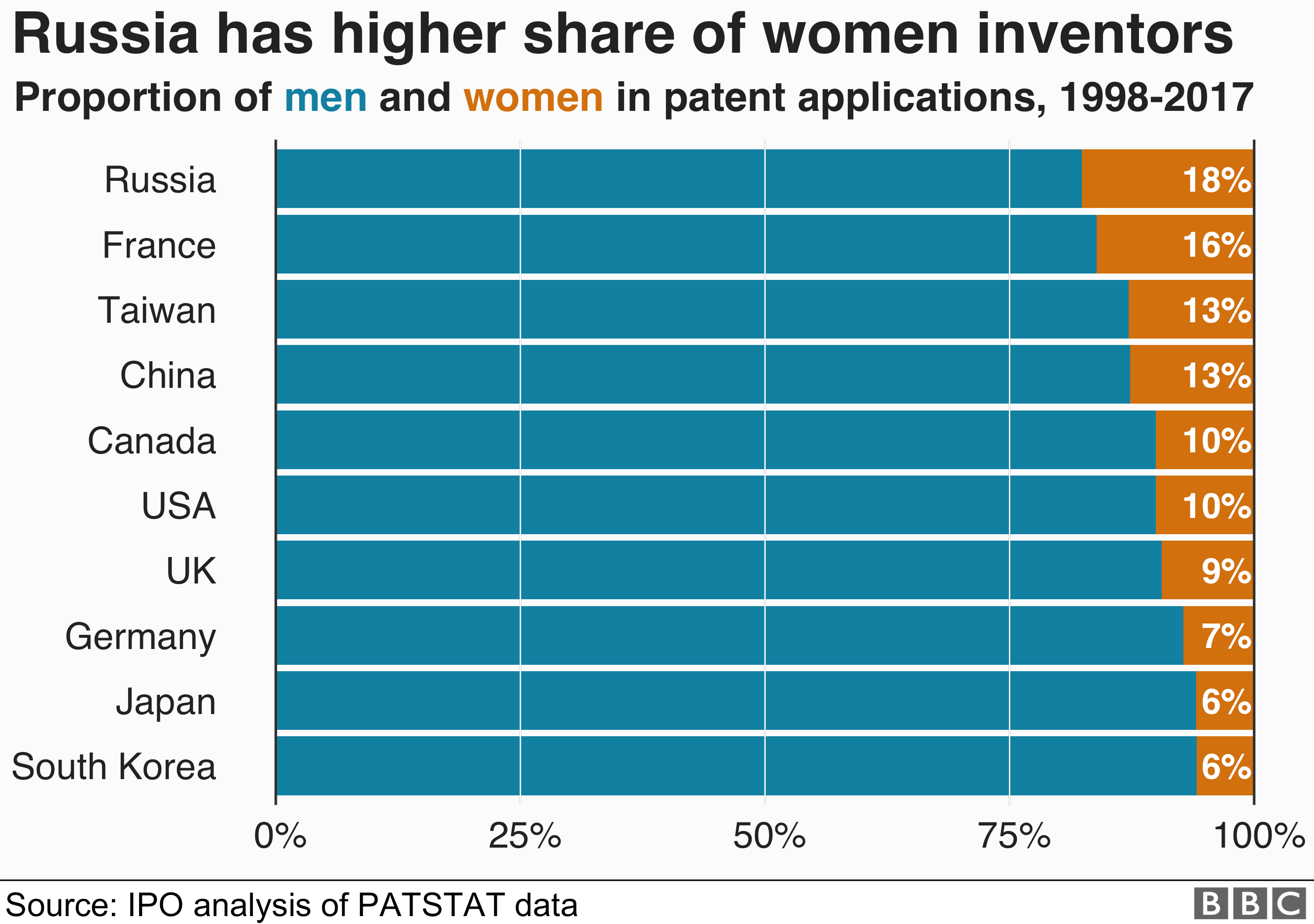 Chart showing that Russia has the highest proportion of female inventors