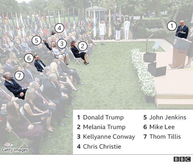 صورة توضح عدد الأشخاص الذين تأكدت إصابتهم حتى الآن ممن كانوا في الصفوفف الأمامية حفل البيت الأبيض
