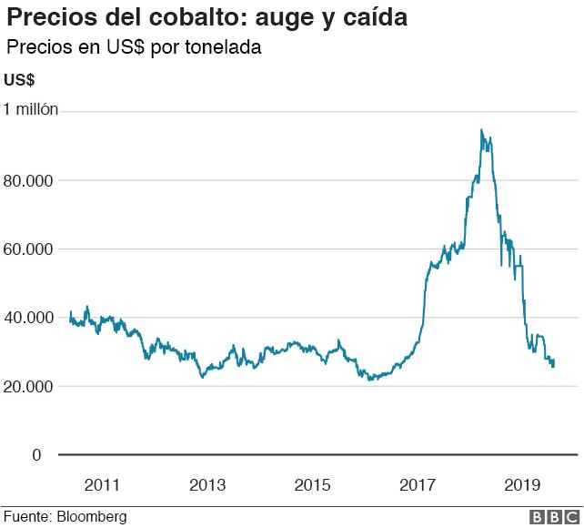 Precios del cobalto: auge y caída