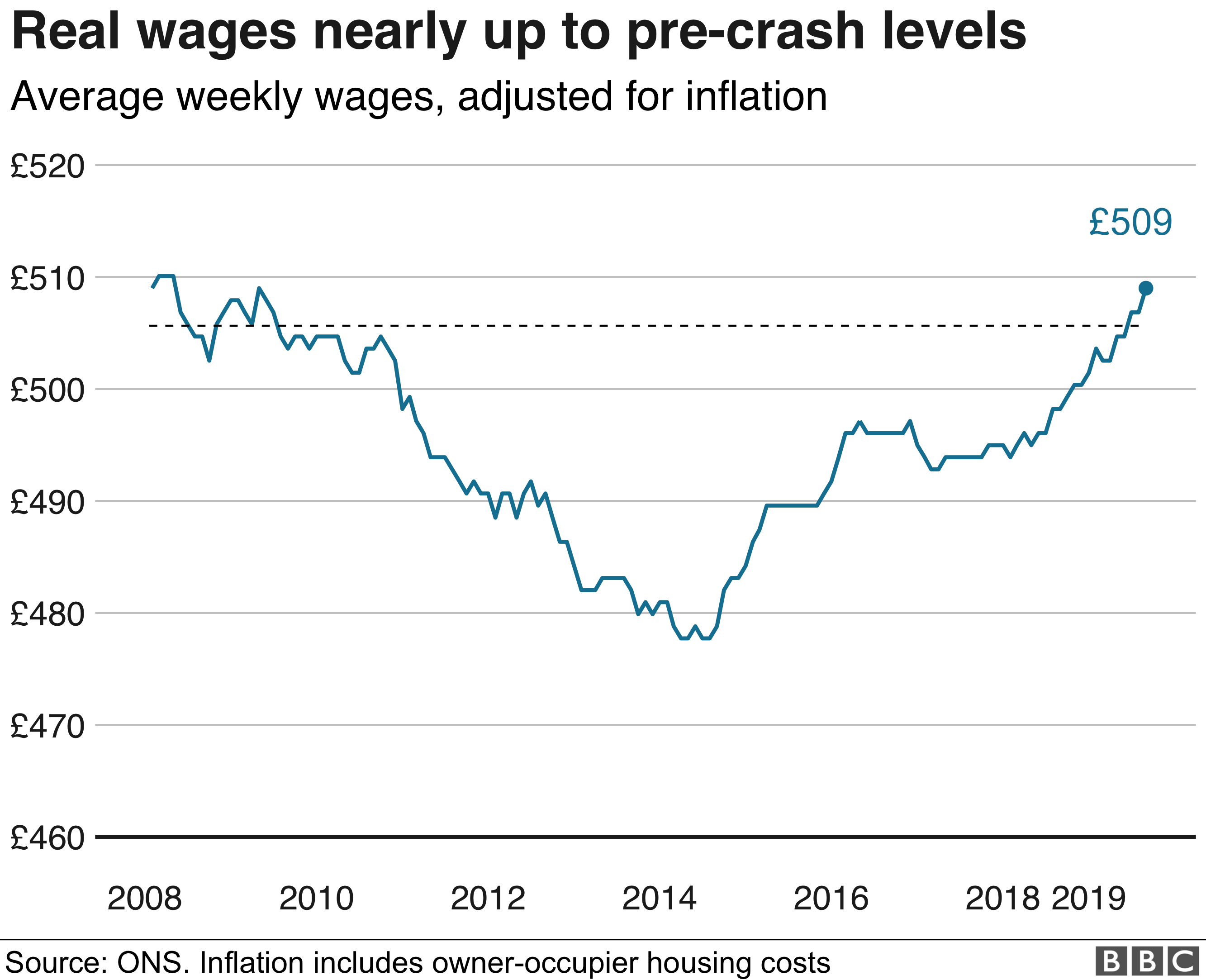Real wages
