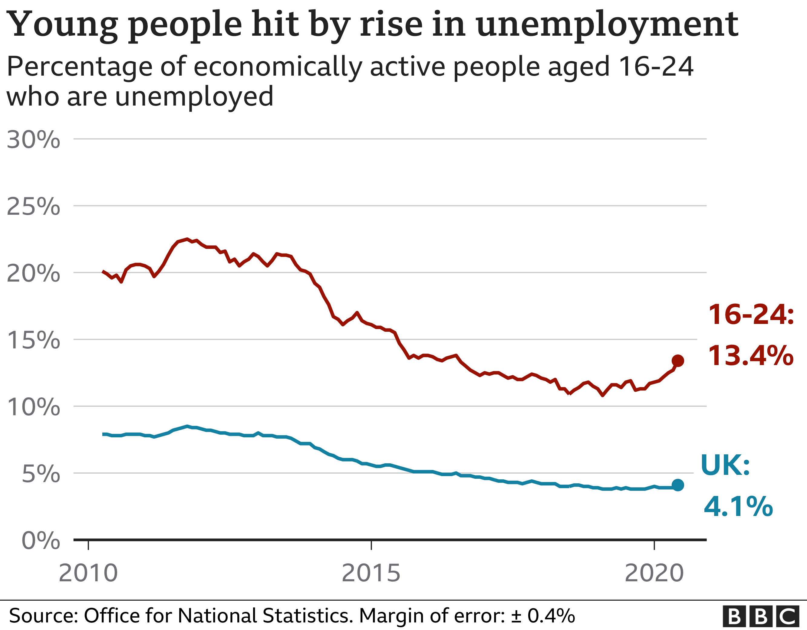 Unemployment Rate How Many People Are Out Of Work Bbc News