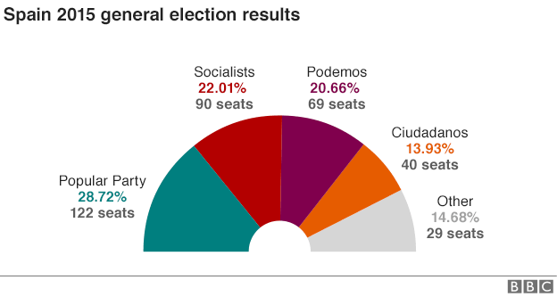 Spanish parliament make-up after 20 December elections