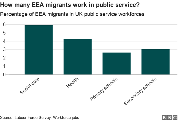 graph: how many EEA migrants work in public service?