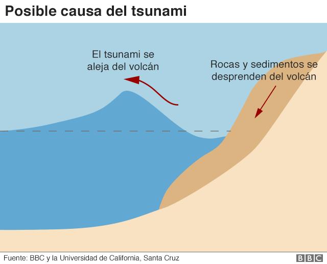 Ilustración causa del tsunami.