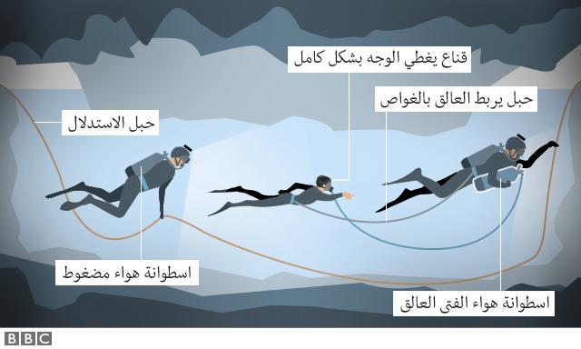 رسم توضيحي لعمل غواصي الإنقاذ
