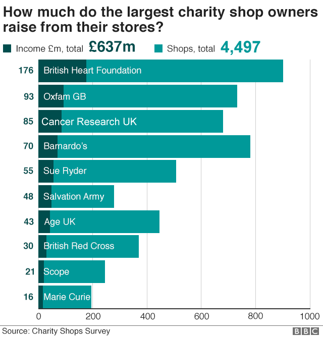 Chart showing largest charity shop owners