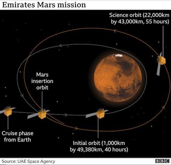 Grafis misi UEA ke Mars