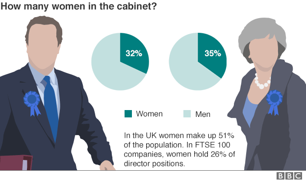 Chart showing the breakdown of female cabinet ministers