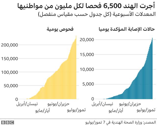 إجراء 6500 اختبار لكل مليون مواطن