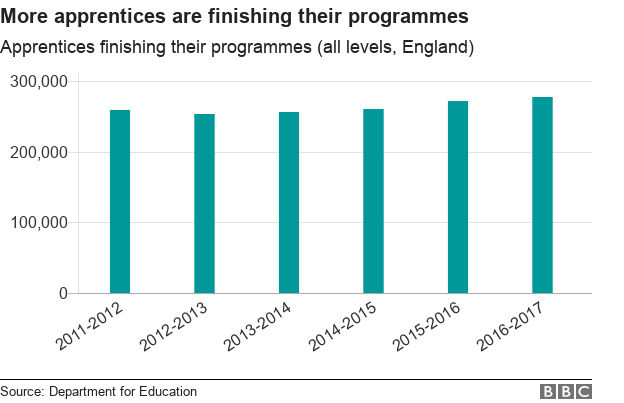 Chart showing apprentices finishing their programmes