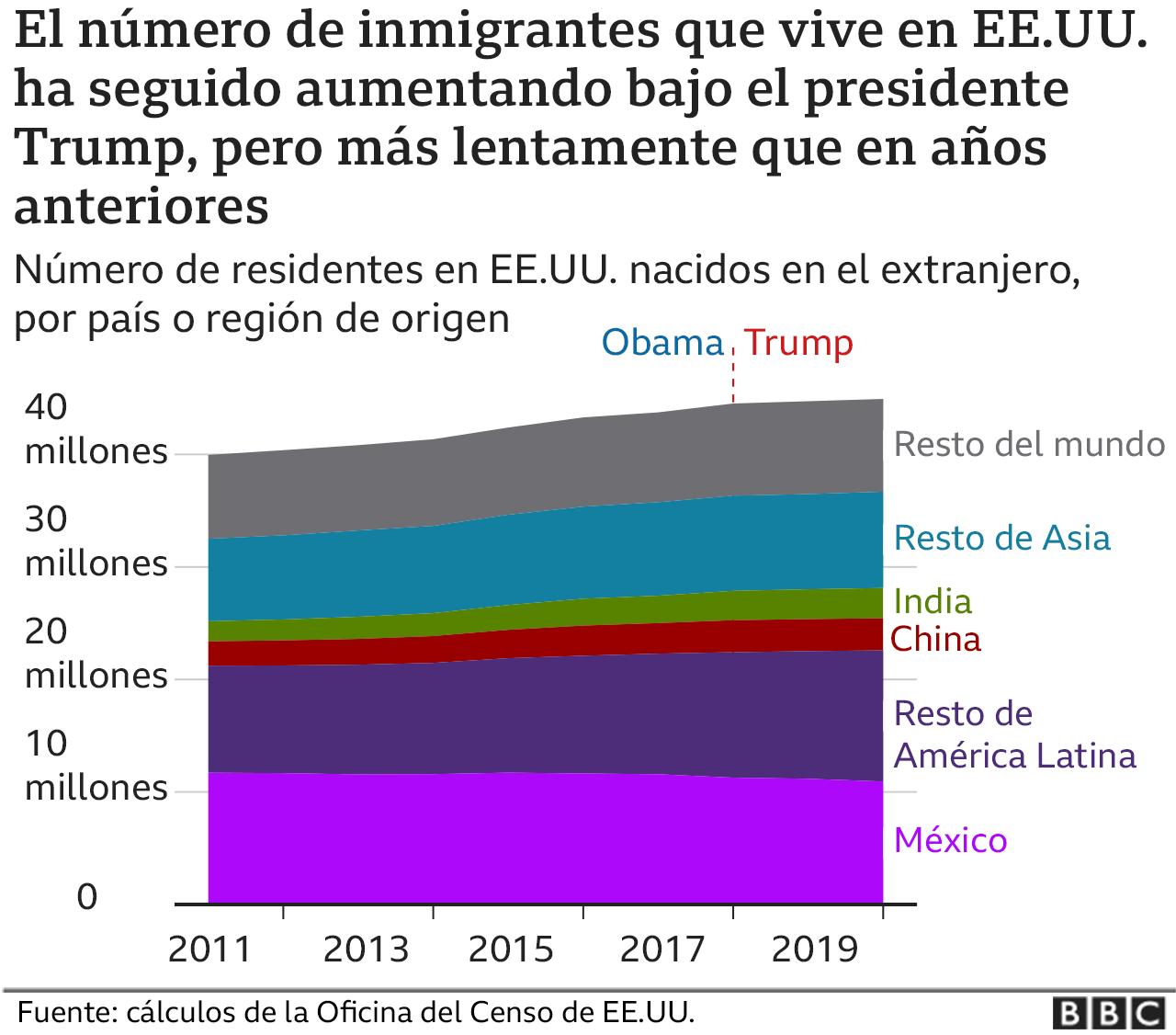 Gráfico número de inmigrantes