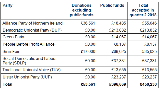 Almost £400,000 was donated through public funds while £50,000 was made by individuals and private companies