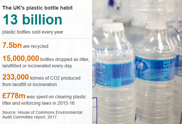 How many plastic bottles does the UK use