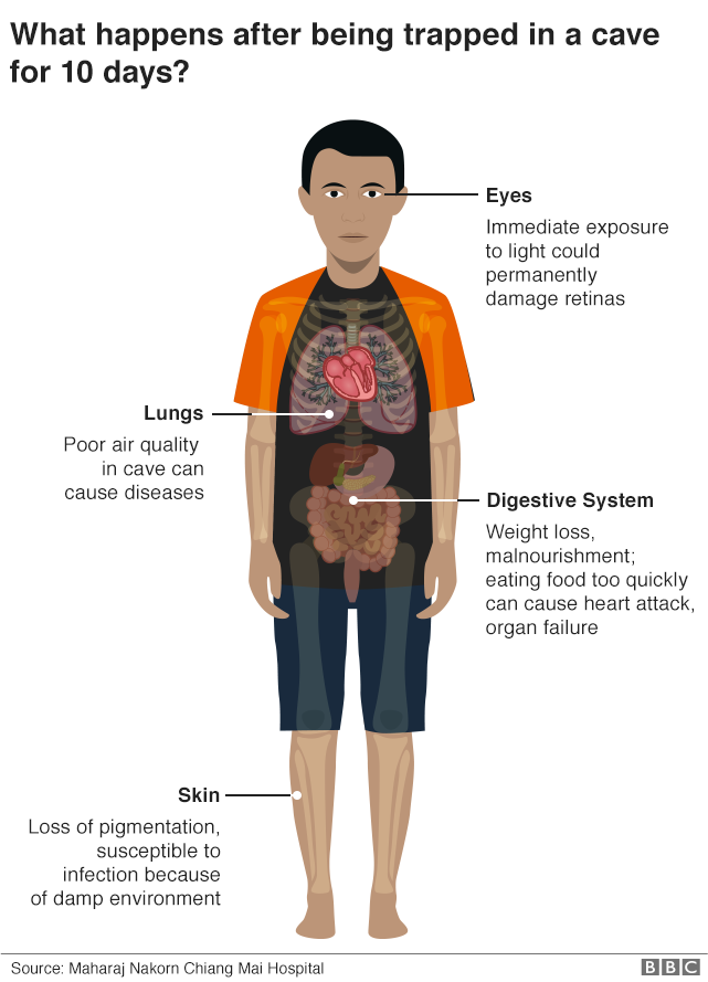 Effects on body after being trapped in cave