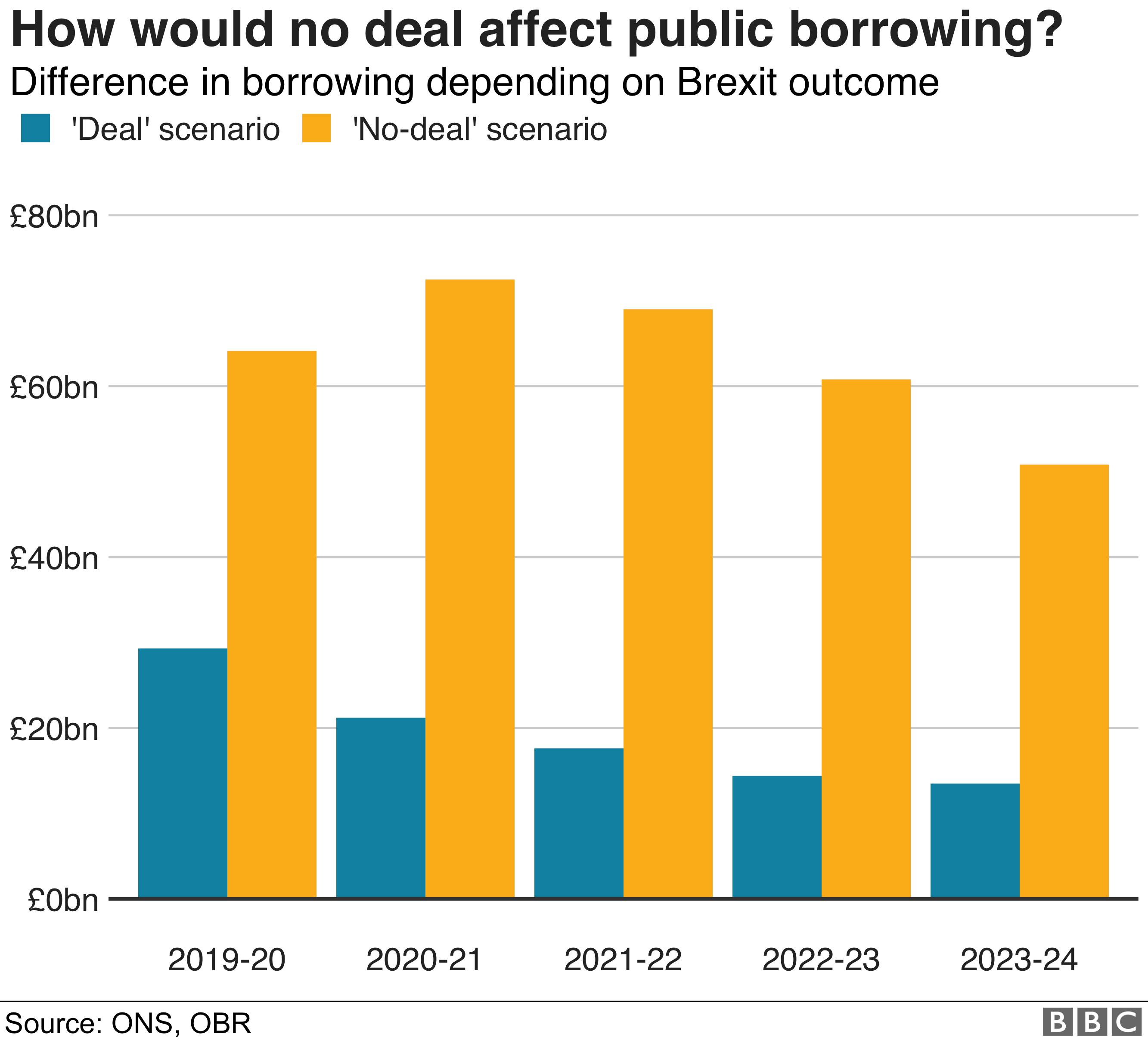 No-deal effect on public borrowing