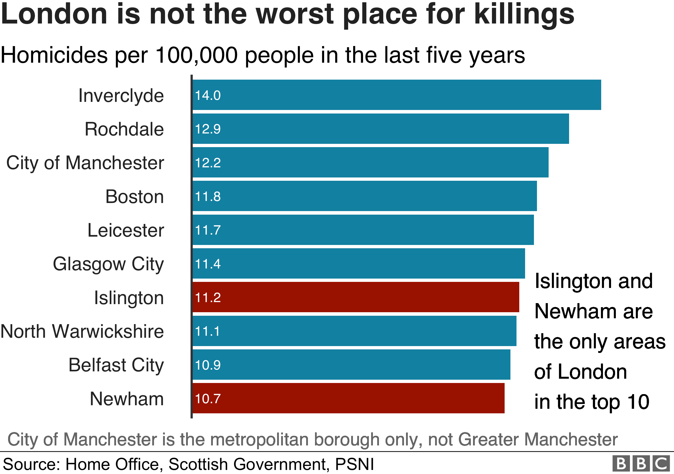London is not the worst place for killings