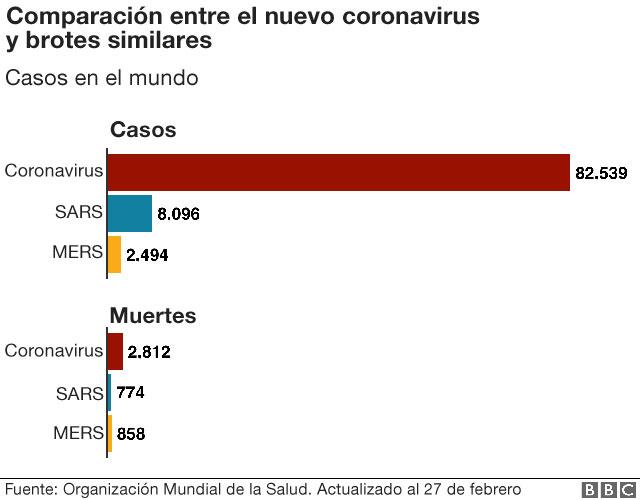 Comparación entre el nuevo coronavirus y brotes similares.