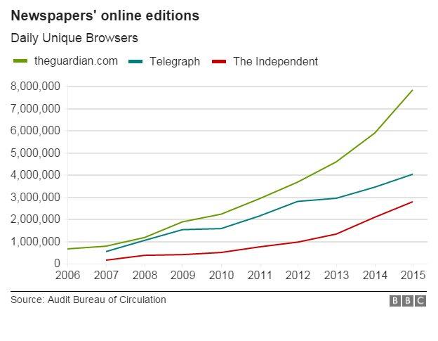 Online readership