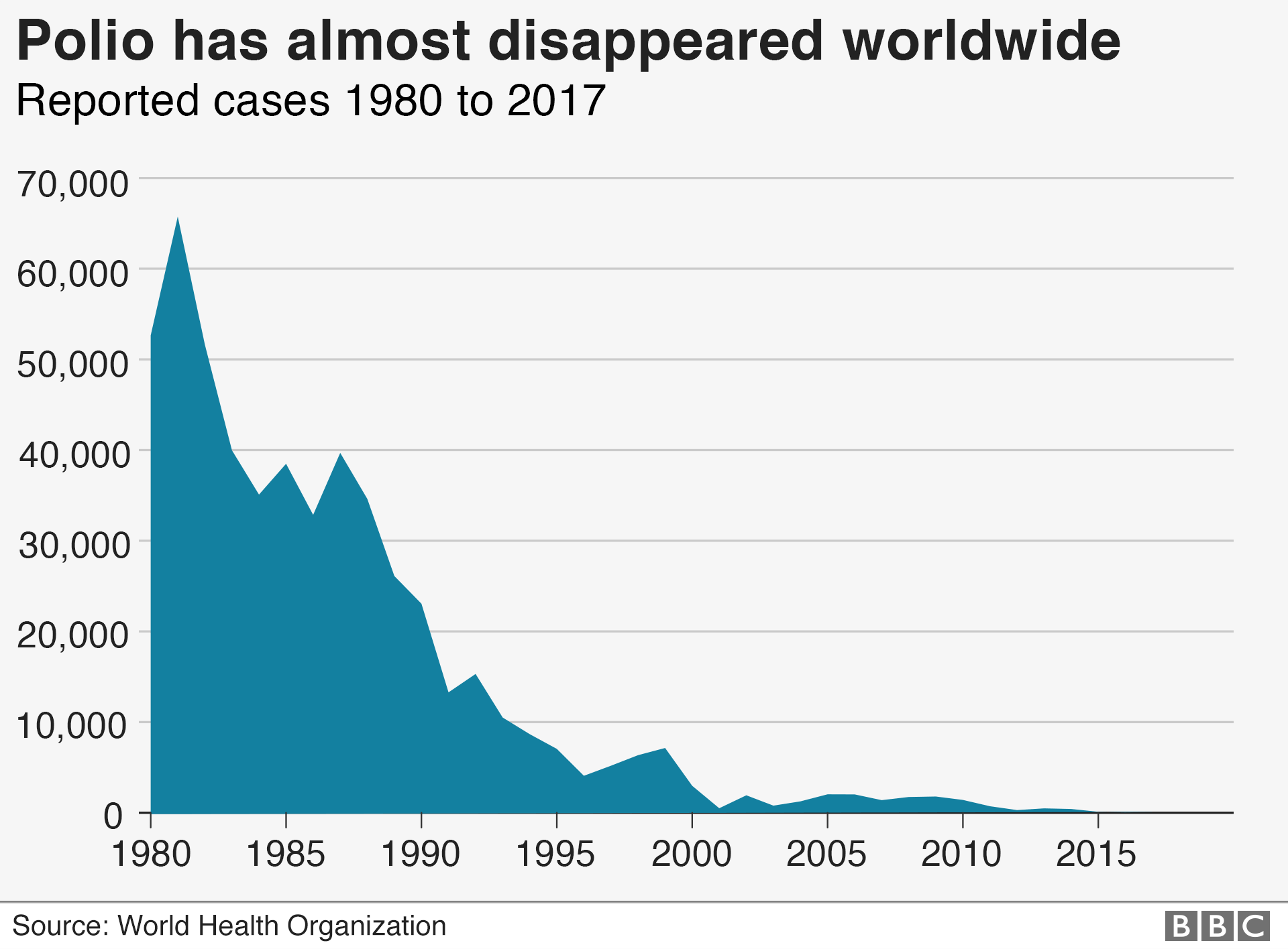 Graphic: Chart on the number of cases of polio since 1980