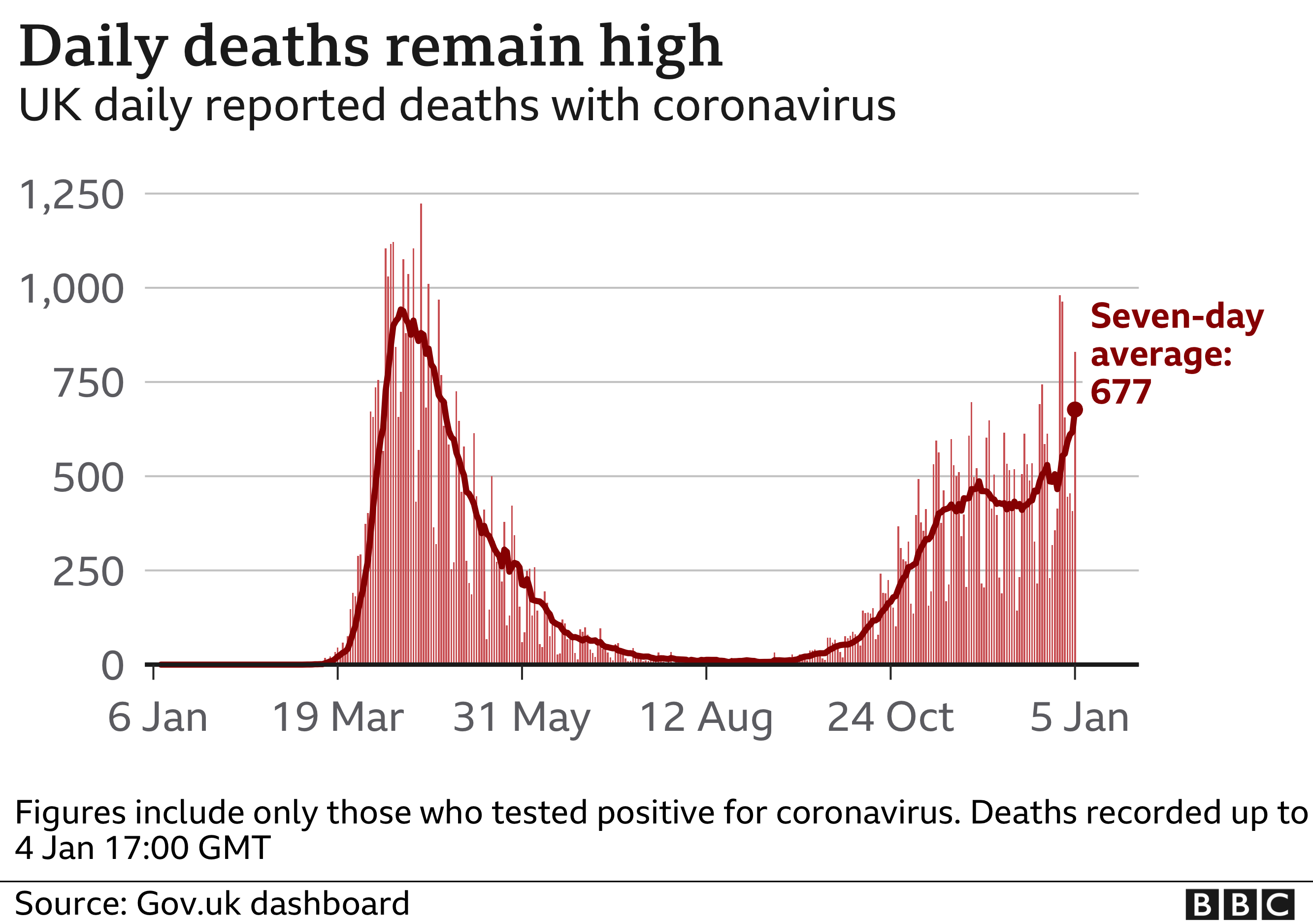 Chart showing daily deaths and rolling 7-day average