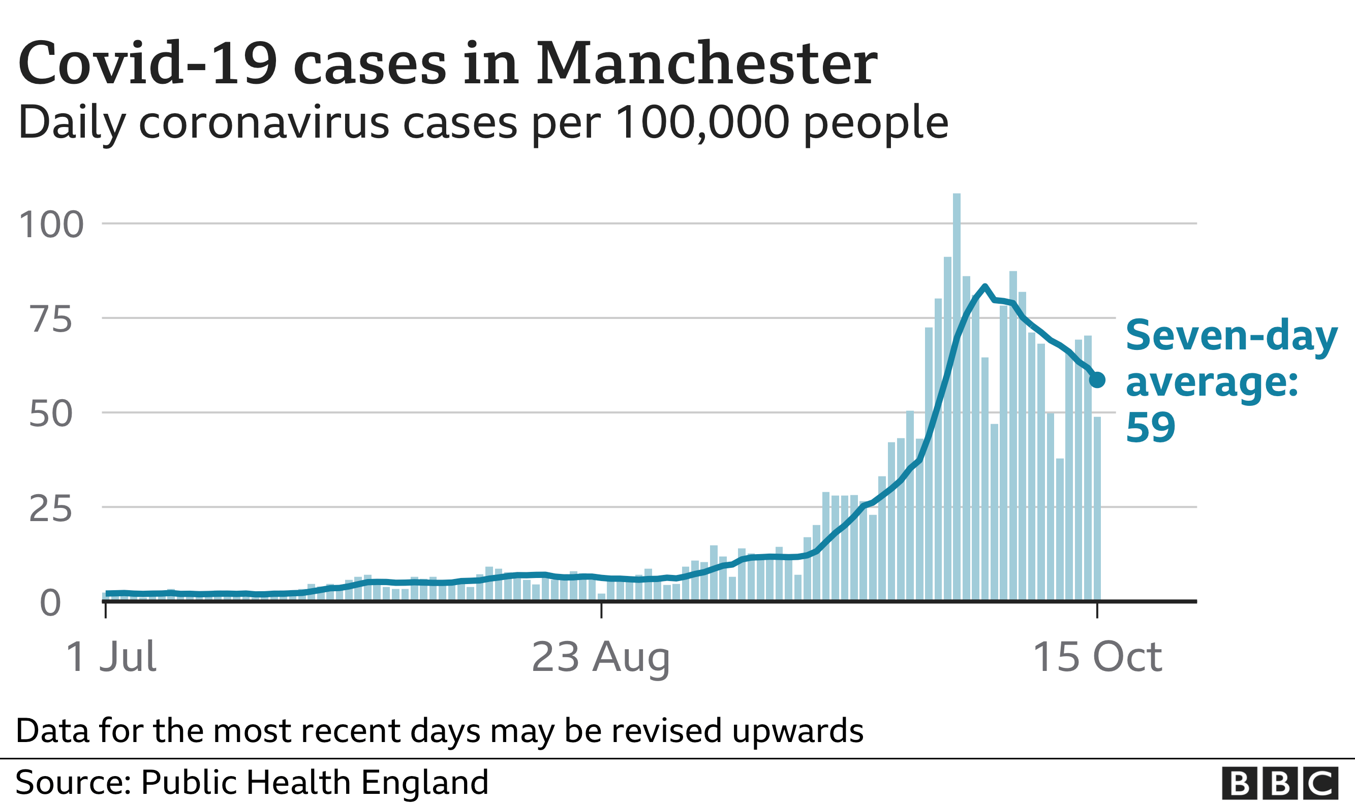 Graph showing Covid-19 cases in Manchester