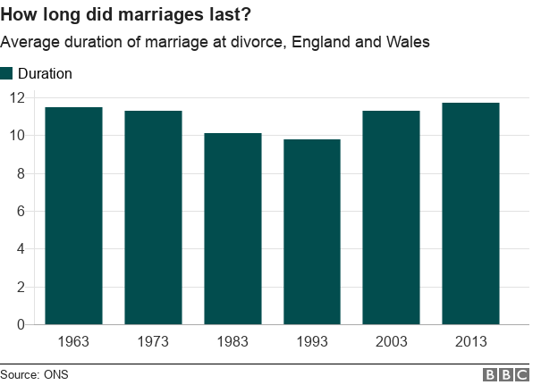 how long did marriages last