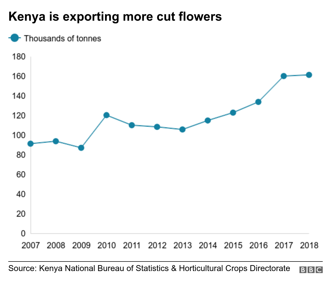 Chart shows how many flowers Kenya exports, which has risen since 2010.