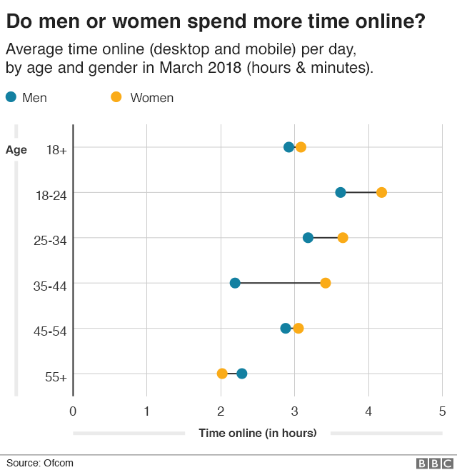 Graph showing how long women and men spend online
